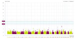 Graph showing genetic changes across genes
